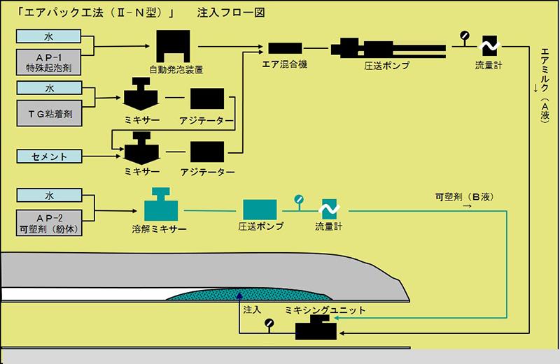 エアパックII-N型